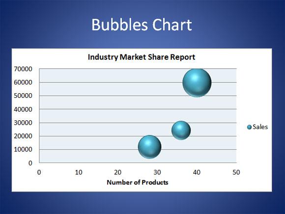 Gráfico de burbujas en PowerPoint 2010