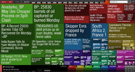 visualización de grupo de noticias