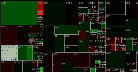 treemap stock market