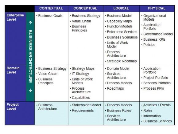 Diagrama de Arquitectura de Negocios para PowerPoint 2010