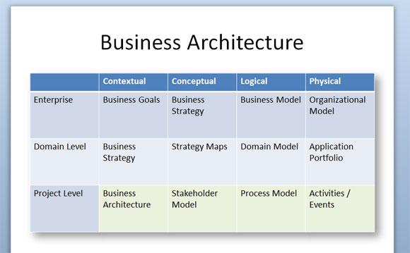 arquitectura negocio