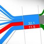 Diagramas Sankey de Flujo con PowerPoint 2010
