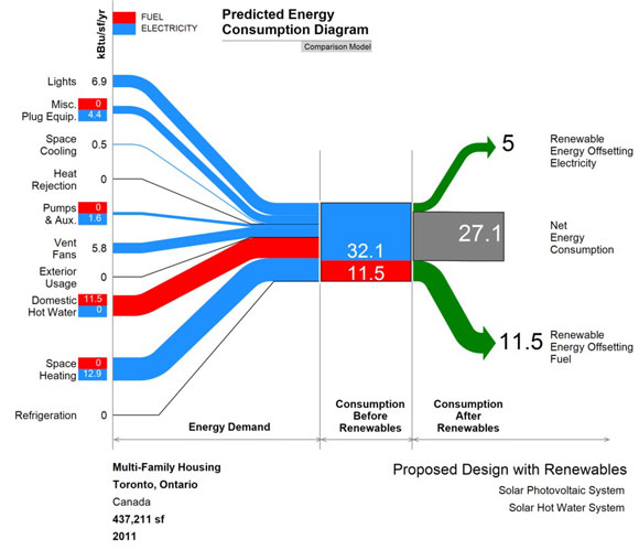 Diagramas Sankey de Flujo con PowerPoint