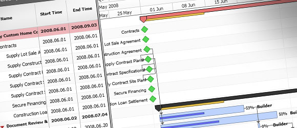 Compartir gráficos en línea con Microsoft Project Projec.to