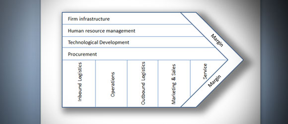 Diagramas de Actividad en la Cadena de Valores de Porter en PowerPoint 2010