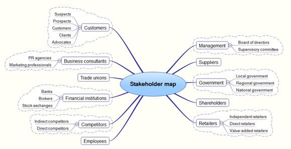 Plantilla Con Mapa Mental De Stakeholders