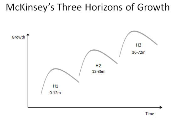 3 horizontes de McKinsey