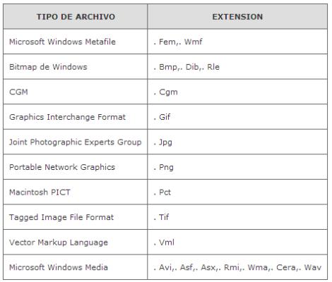 tipos de archivos permitidos para powerpoint